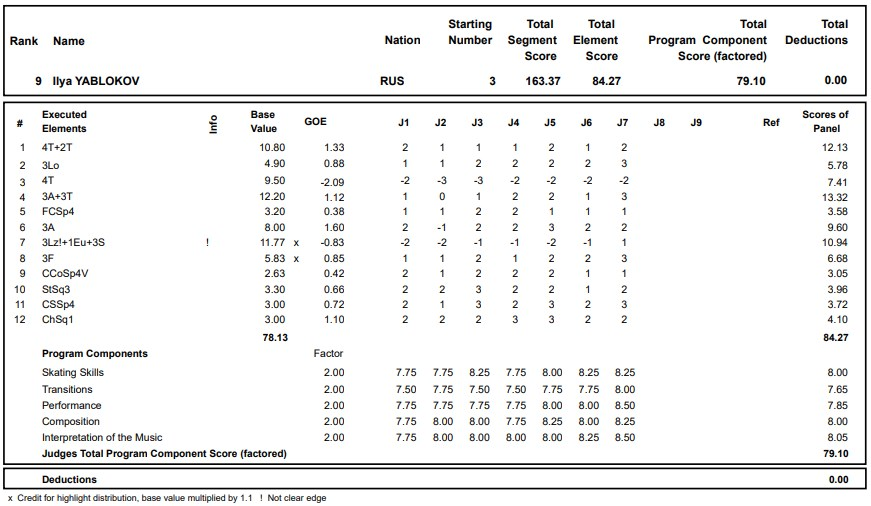 フィギュアスケートのプロトロコル(ジャッジスコア)イリヤ・ヤブロコフが2020年~2021年 グランプリロステレコム杯 男子シングル フリープログラムで行った演技の詳細を見る