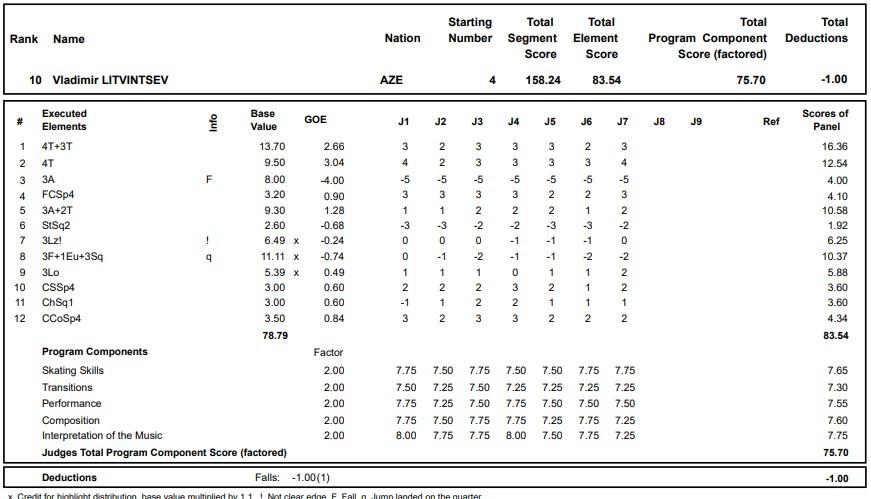 フィギュアスケートのプロトロコル(ジャッジスコア)ウラジーミル・リトヴィンツェフが2020年~2021年 グランプリロステレコム杯 男子シングル フリープログラムで行った演技の詳細を見る