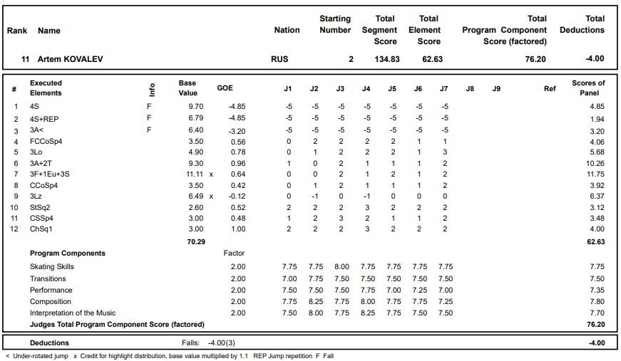 フィギュアスケートのプロトロコル(ジャッジスコア)アルテム・コヴァレフが2020年~2021年 グランプリロステレコム杯 男子シングル フリープログラムで行った演技