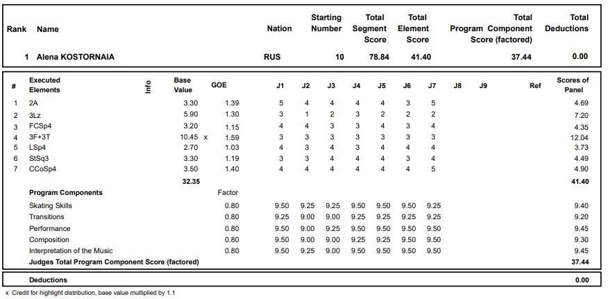 フィギュアスケートのプロトロコル(ジャッジスコア)アリョーナ・コストルナヤが2020年~2021年 グランプリロステレコム杯 女子シングル ショートプログラムで行った演技
