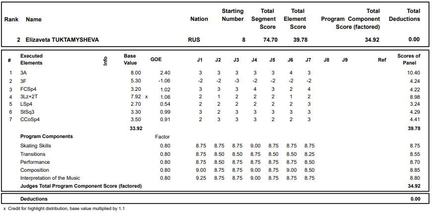 フィギュアスケートのプロトロコル(ジャッジスコア)エリザベータ・トゥクタミシェワが2020年~2021年 グランプリロステレコム杯 女子シングル ショートプログラムで行った演技