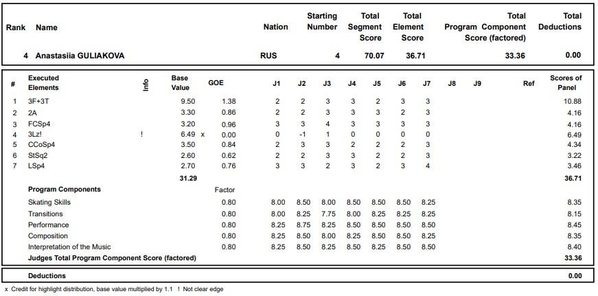 フィギュアスケートのプロトロコル(ジャッジスコア)アナスタシア・グリャコワが2020年~2021年 グランプリロステレコム杯 女子シングル ショートプログラムで行った演技の詳細を見る
