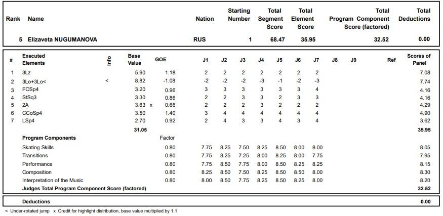 フィギュアスケートのプロトロコル(ジャッジスコア)エリザベータ・ヌグマノワが2020年~2021年 グランプリロステレコム杯 女子シングル ショートプログラムで行った演技の詳細を見る