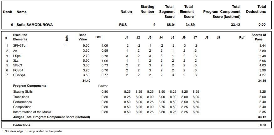 フィギュアスケートのプロトロコル(ジャッジスコア)ソフィア・サモドゥロワが2020年~2021年 グランプリロステレコム杯 女子シングル ショートプログラムで行った演技の詳細を見る