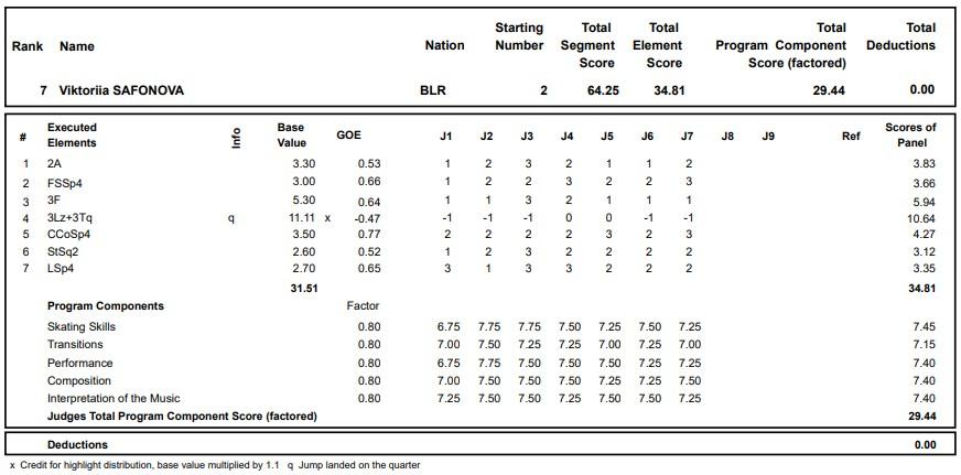フィギュアスケートのプロトロコル(ジャッジスコア)ビクトリア・サフォノワが2020年~2021年 グランプリロステレコム杯 女子シングル ショートプログラムで行った演技