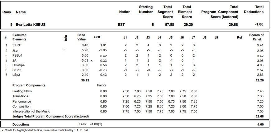 フィギュアスケートのプロトロコル(ジャッジスコア)エヴァロッタ・キーバスが2020年~2021年 グランプリロステレコム杯 女子シングル ショートプログラムで行った演技
