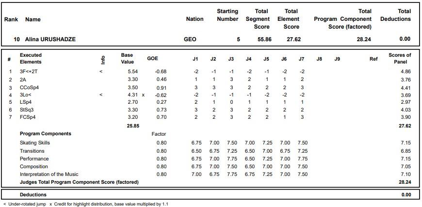 フィギュアスケートのプロトロコル(ジャッジスコア)アリーナ・ウルシャゼが2020年~2021年 グランプリロステレコム杯 女子シングル ショートプログラムで行った演技