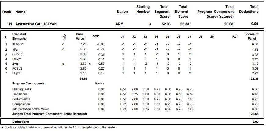 フィギュアスケートのプロトロコル(ジャッジスコア)アナスタシヤ・ガルスチャンが2020年~2021年 グランプリロステレコム杯 女子シングル ショートプログラムで行った演技