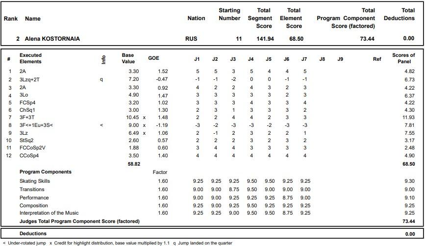 フィギュアスケートのプロトロコル(ジャッジスコア)アリョーナ・コストルナヤが2020年~2021年 グランプリロステレコム杯 女子シングル フリープログラムで行った演技