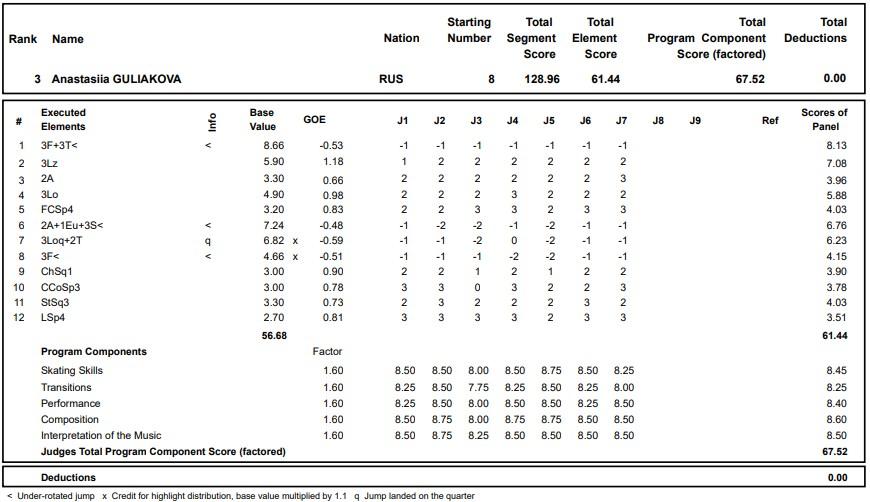フィギュアスケートのプロトロコル(ジャッジスコア)アナスタシア・グリャコワが2020年~2021年 グランプリロステレコム杯 女子シングル フリープログラムで行った演技