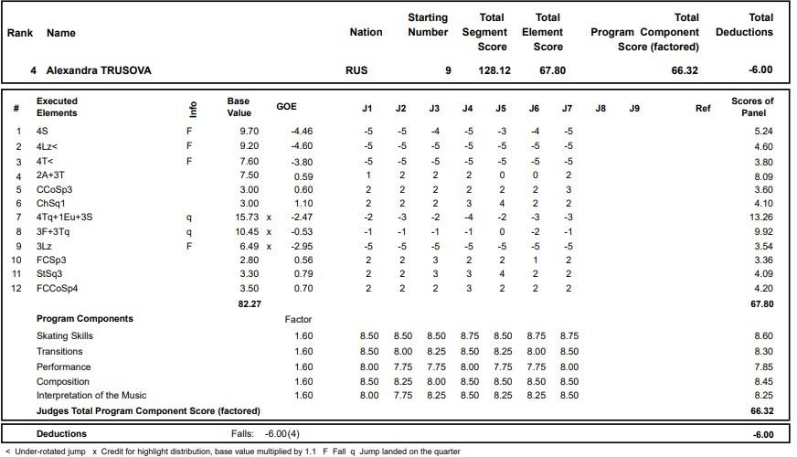 フィギュアスケートのプロトロコル(ジャッジスコア)アレクサンドラ・トゥルソワが2020年~2021年 グランプリロステレコム杯 女子シングル フリープログラムで行った演技の詳細を見る