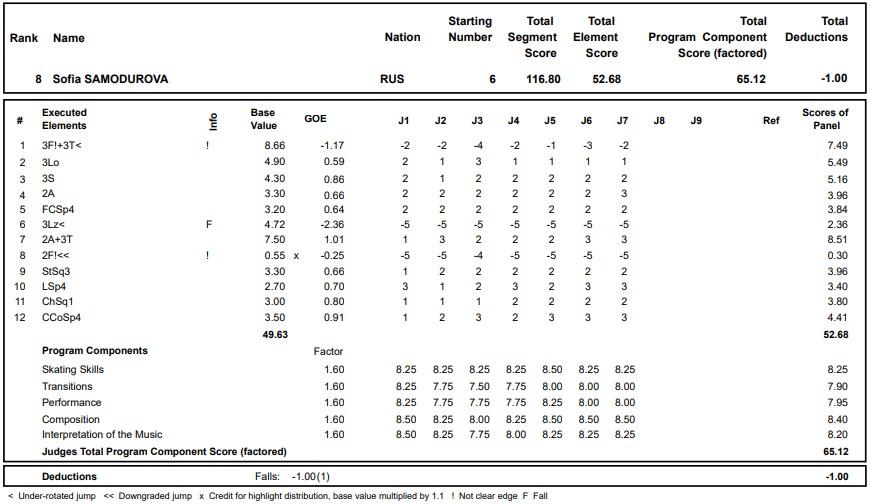フィギュアスケートのプロトロコル(ジャッジスコア)ソフィア・サモドゥロワが2020年~2021年 グランプリロステレコム杯 女子シングル フリープログラムで行った演技の詳細を見る