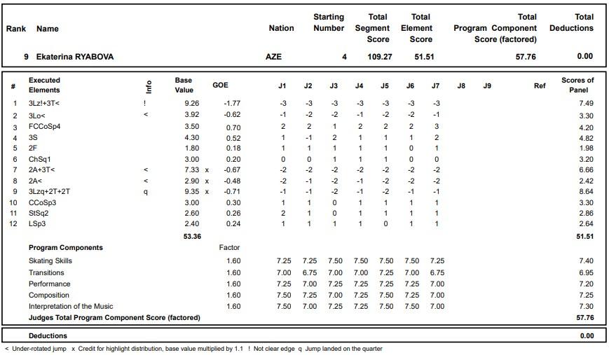 フィギュアスケートのプロトロコル(ジャッジスコア)エカテリーナ・リャボワが2020年~2021年 グランプリロステレコム杯 女子シングル フリープログラムで行った演技