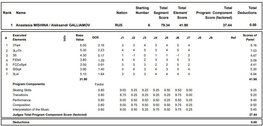 フィギュアスケートのプロトロコル(ジャッジスコア)アナスタシヤ・ミーシナ & アレクサンドル・ガリアモフ組が2020年~2021年 グランプリロステレコム杯 ペア ショートプログラムで行った演技の詳細を見る