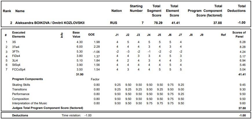 フィギュアスケートのプロトロコル(ジャッジスコア)アレクサンドラ・ボイコワ & ドミトリー・コズロフスキー組が2020年~2021年 グランプリロステレコム杯 ペア ショートプログラムで行った演技