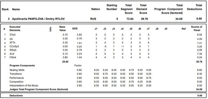 フィギュアスケートのプロトロコル(ジャッジスコア)アポリナリア・パンフィロワ & ドミトリー・リロフ組が2020年~2021年 グランプリロステレコム杯 ペア ショートプログラムで行った演技