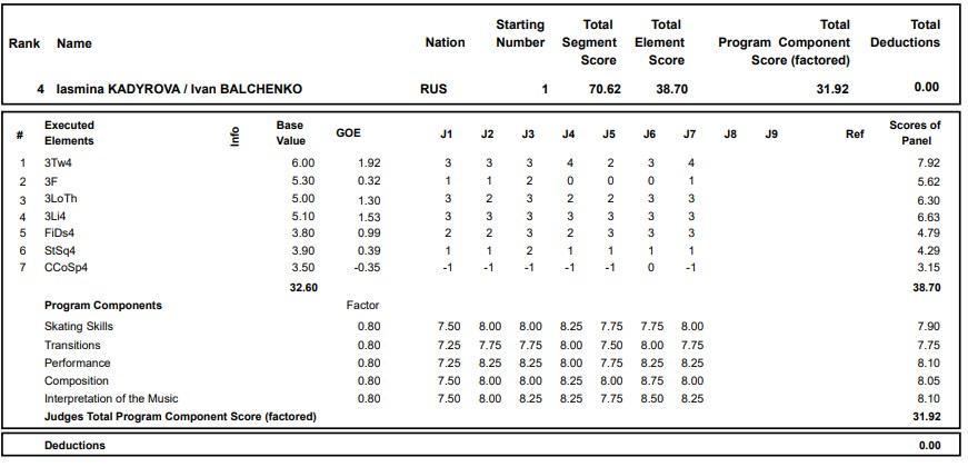 フィギュアスケートのプロトロコル(ジャッジスコア)ヤスミナ・カディロヴァ & イワン・バルチェンコ組が2020年~2021年 グランプリロステレコム杯 ペア ショートプログラムで行った演技の詳細を見る