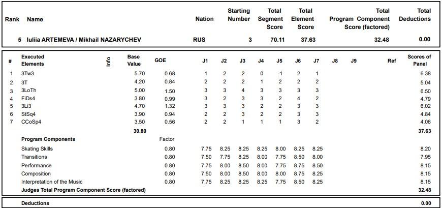 フィギュアスケートのプロトロコル(ジャッジスコア)ルーリャ・アルテメワ & ミハイル・ナザリチェフ組が2020年~2021年 グランプリロステレコム杯 ペア ショートプログラムで行った演技の詳細を見る