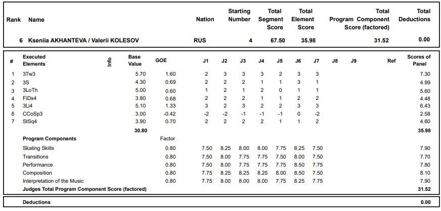 フィギュアスケートのプロトロコル(ジャッジスコア)クセーニャ・アカテワ & ヴァレリー・コレソフ組が2020年~2021年 グランプリロステレコム杯 ペア ショートプログラムで行った演技の詳細を見る