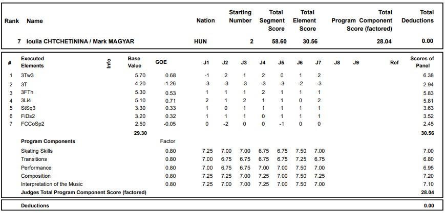 フィギュアスケートのプロトロコル(ジャッジスコア)ユリア・シェチニン & マジャル・マールク組が2020年~2021年 グランプリロステレコム杯 ペア ショートプログラムで行った演技