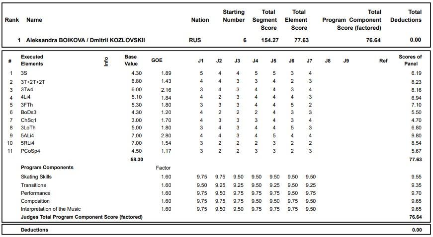 フィギュアスケートのプロトロコル(ジャッジスコア)アレクサンドラ・ボイコワ & ドミトリー・コズロフスキー組が2020年~2021年 グランプリロステレコム杯 ペア フリープログラムで行った演技