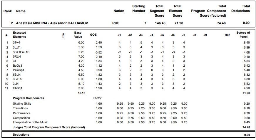 フィギュアスケートのプロトロコル(ジャッジスコア)アナスタシヤ・ミーシナ & アレクサンドル・ガリアモフ組が2020年~2021年 グランプリロステレコム杯 ペア フリープログラムで行った演技の詳細を見る