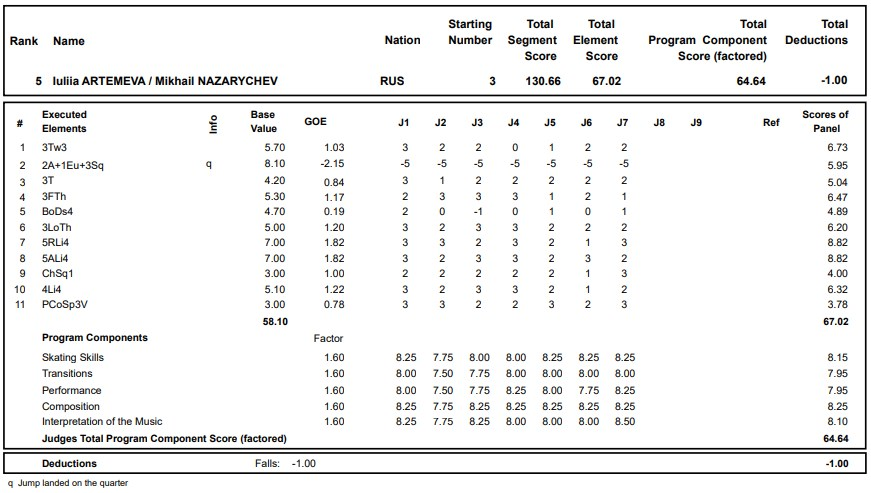 フィギュアスケートのプロトロコル(ジャッジスコア)ルーリャ・アルテメワ & ミハイル・ナザリチェフ組が2020年~2021年 グランプリロステレコム杯 ペア フリープログラムで行った演技の詳細を見る